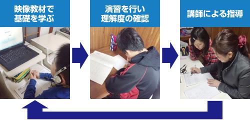 中学部 授業の流れ